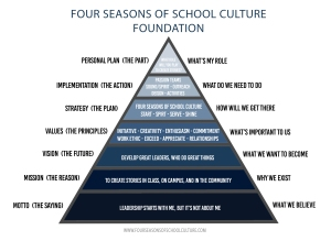 foundation_pyramid