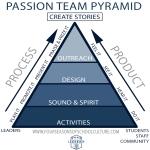 passion_team_pyramid_smaller